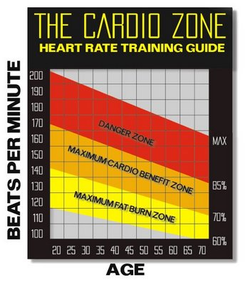 The Cardio Zone chart