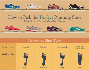 http://www.withamymac.com/news/2014/12/02/picking-the-perfect-running-shoe/